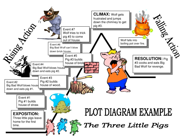 Plot elements create webquest plot elements ccuart Choice Image