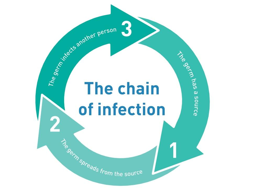 Who Is At Risk And What Are We Doing To Break The Chain Of Infection