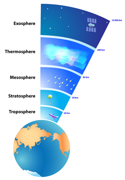 an introduction to the earths atmosphere and its layers Chapter 3 the vertical structure of the  the atmosphere neatly into di fferent layers  as its name suggests,.