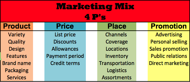 comparative study of marketing mix of