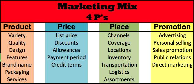 4ps on marketing