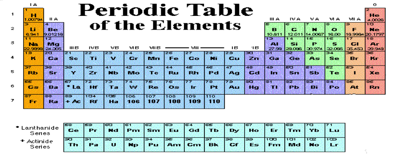 Properties of elements metals vs non metals create webquest organisation of elements urtaz Choice Image