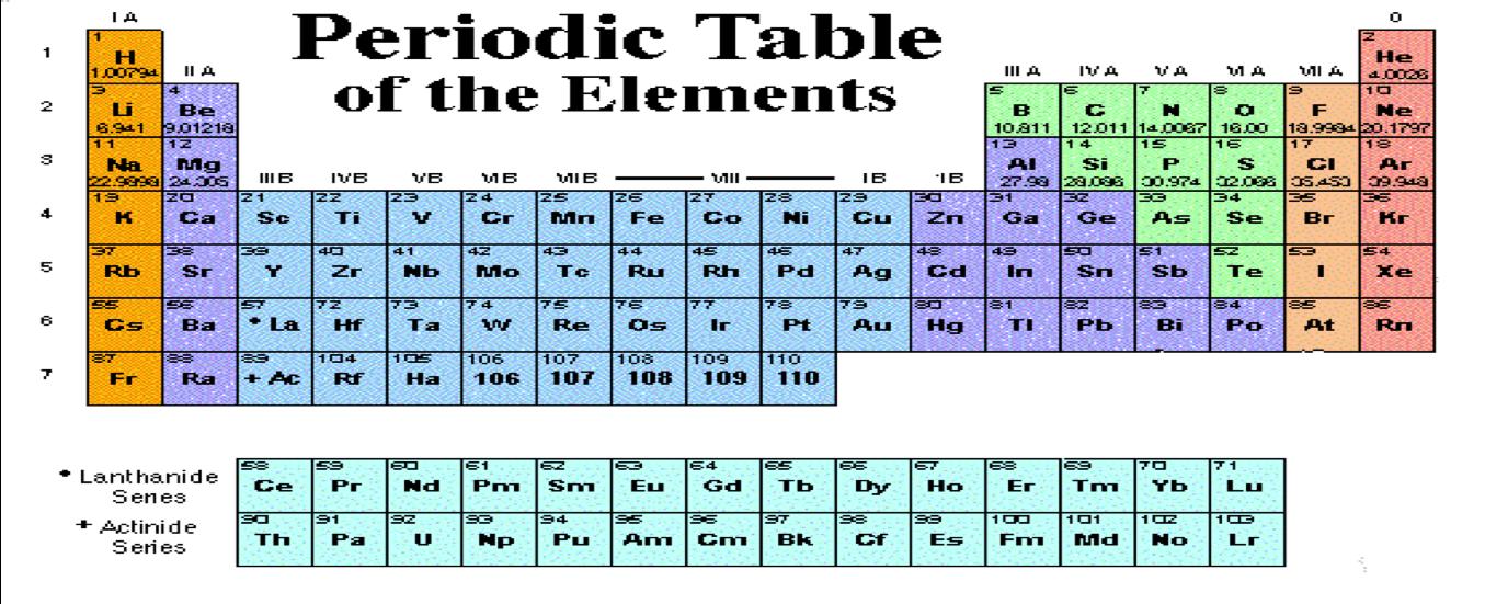 organisation of elements