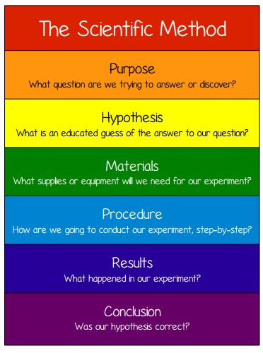 a comprehensive analysis of the scientific method and the general scientific knowledge