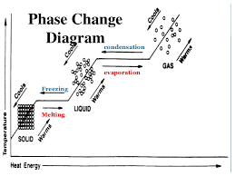 Printables Phase Change Worksheet phase change diagram worksheet davezan kinetic particle theory heating curve of water create webquest diagrams