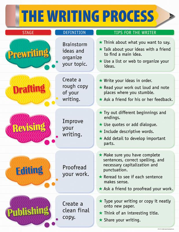 The Writing Process | Create WebQuest
