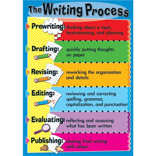 the five steps of the writing process The writing process is something that no two people do the same way there is no right way or wrong way to write it can be a very messy and fluid process, and the following is only a representation of commonly used steps.
